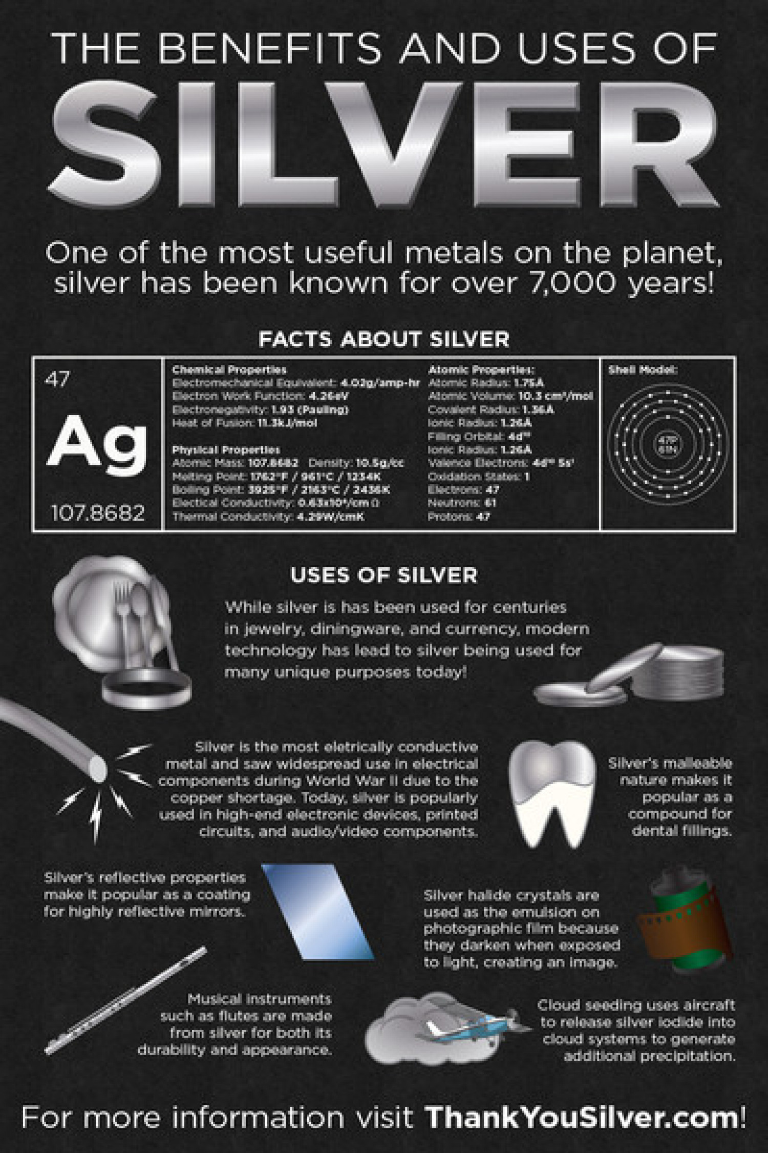 Silver Uses and Benefits Infographic