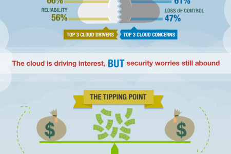 SilverSky's Silver Lining Report Infographic