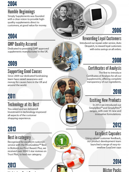 Simply Supplements 10th Anniversary Infographic