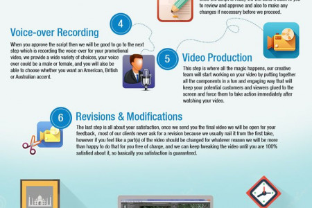 SIM's Video Creation Service - Get Your Business Online Infographic