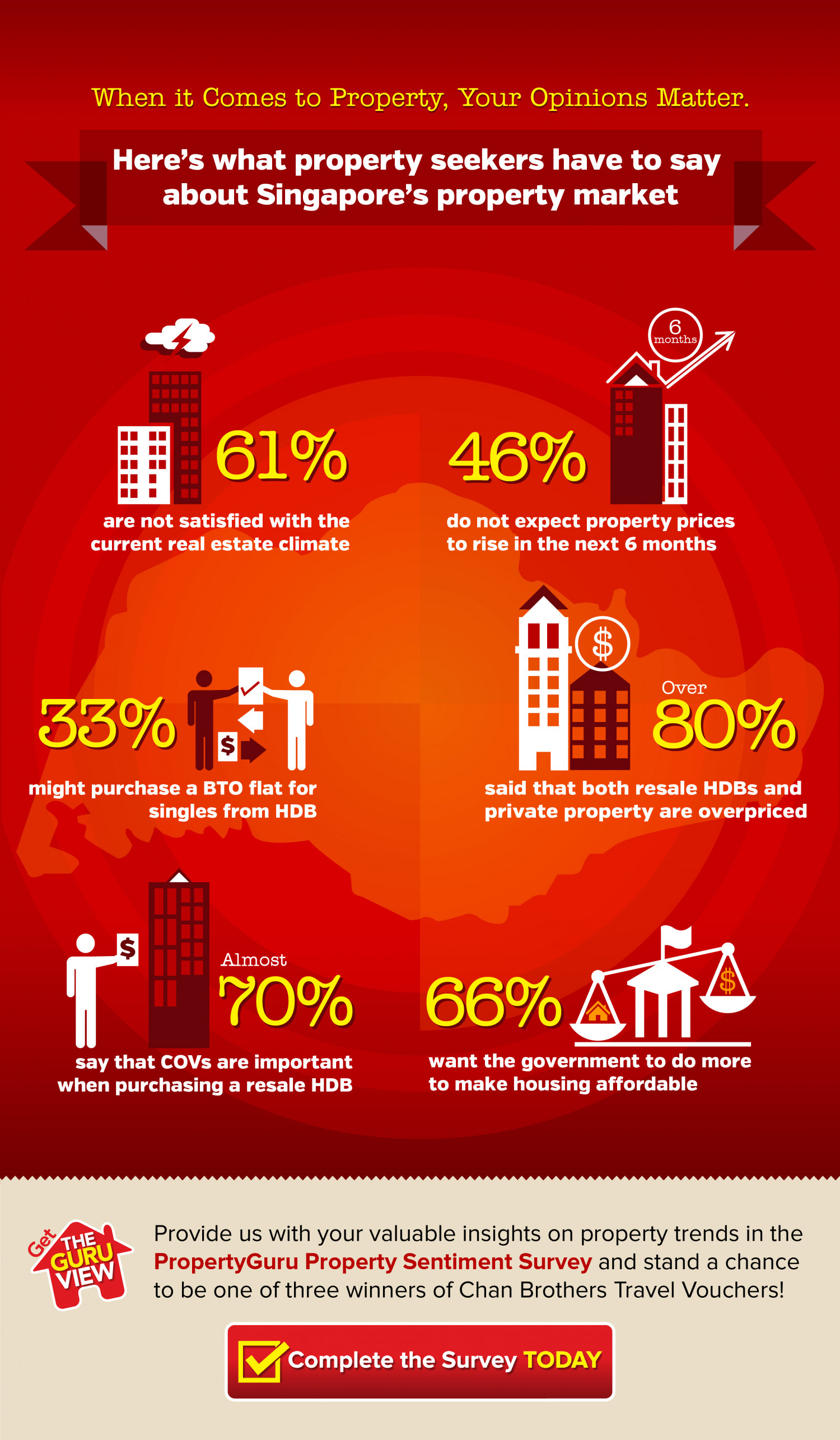 Singapore Property Market Sentiment 2013 Q3 Infographic