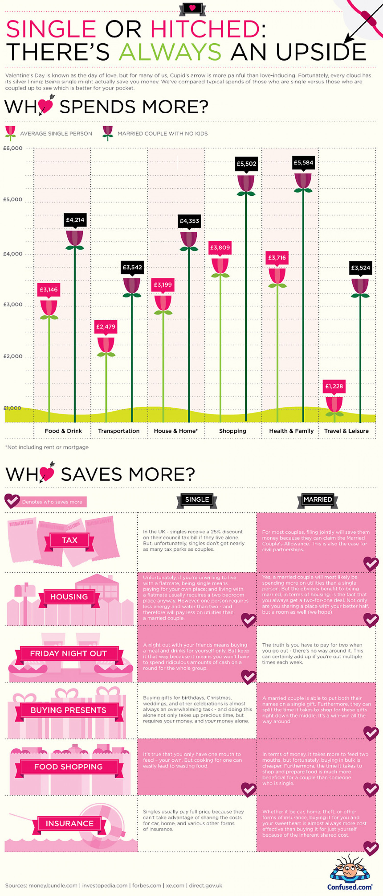 Single or hitched: There's always an upside Infographic