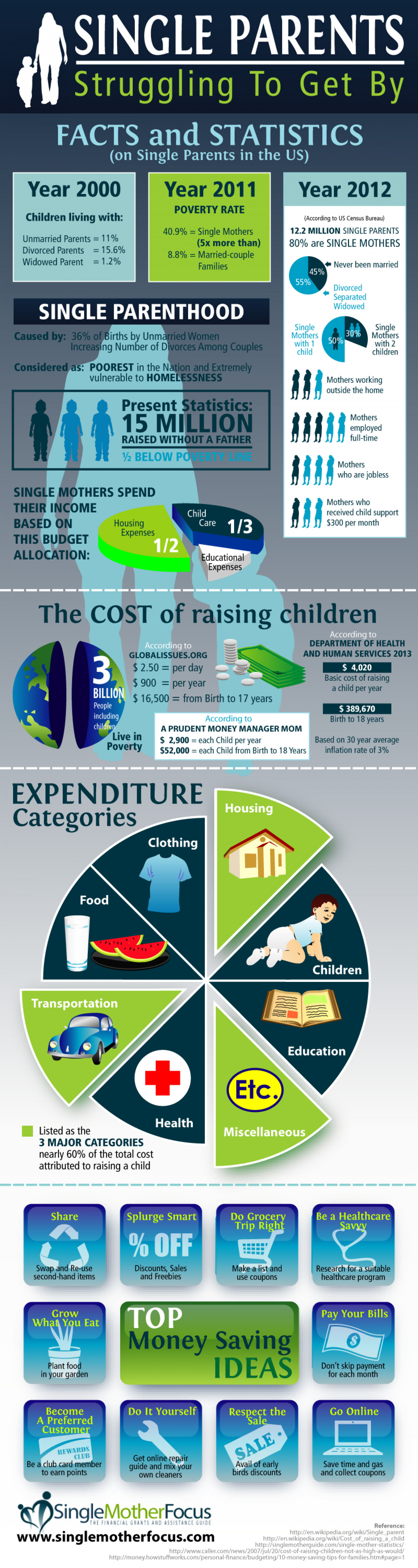 Single Parents Struggling To Get By Infographic