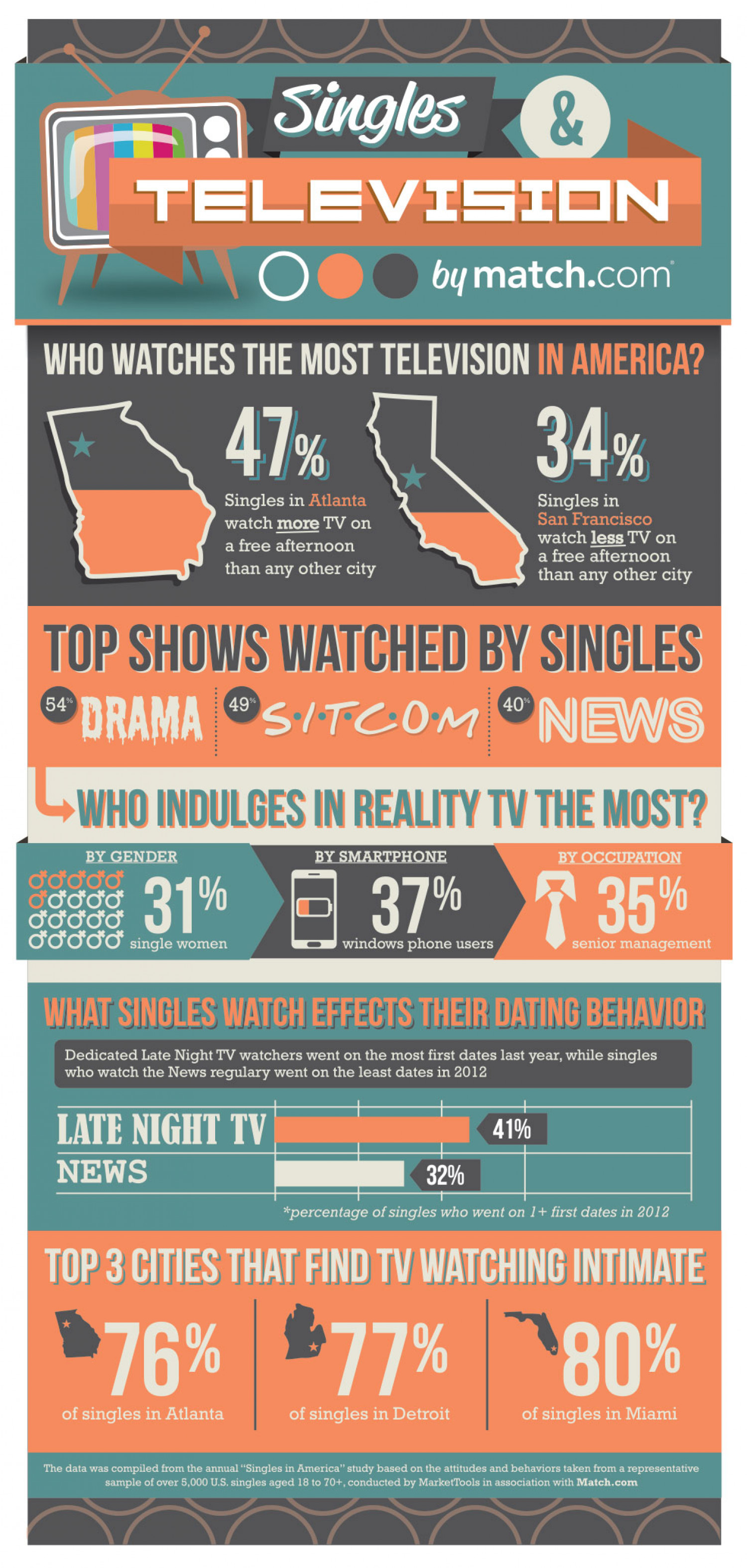 Singles & Television Infographic
