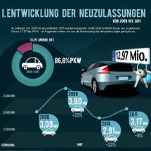 Sinkende Neuzulassungen: Deutsche Autobauer leiden unter Absatzkrise Infographic