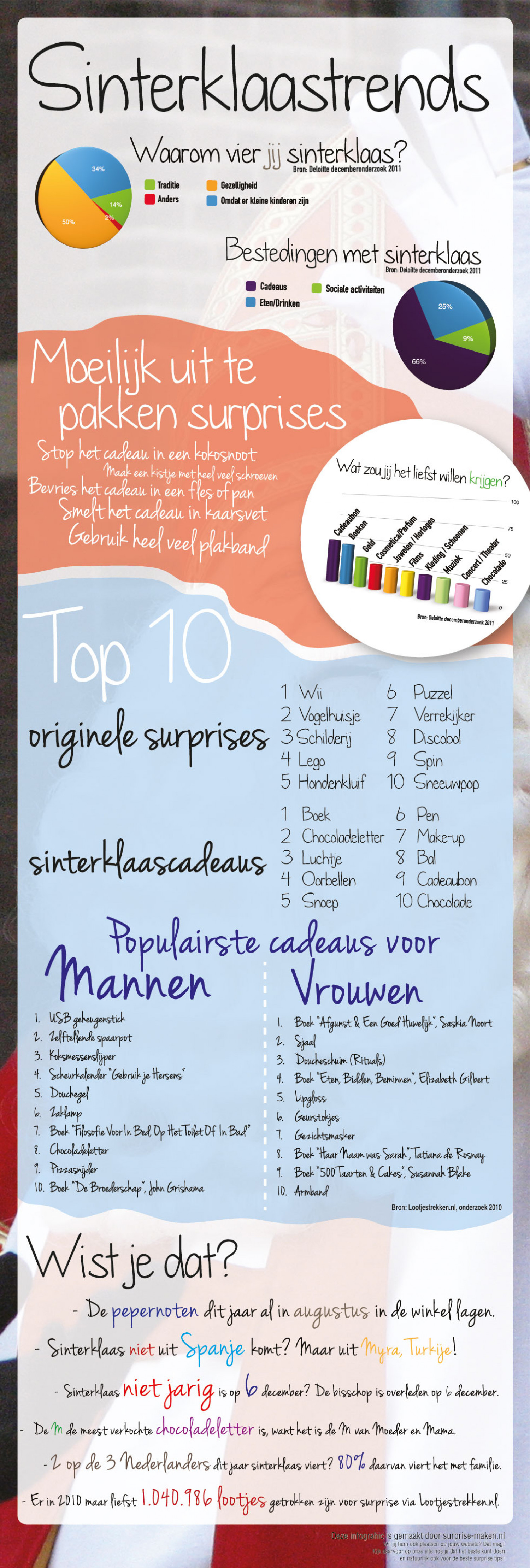 Sinterklaastrends [dutch] - Trends of Saint-Nicholas Infographic