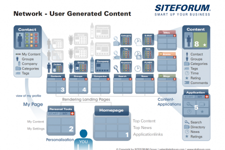 SITEFORUM - User Generated Content Infographic