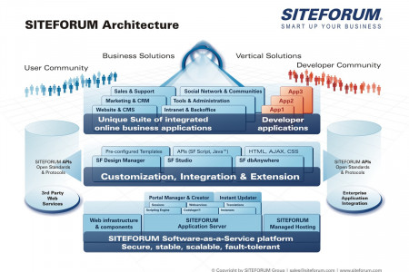 SITEFORUM Architecture Infographic