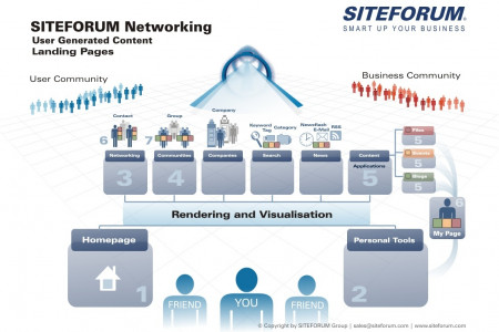 SITEFORUM Network, UGC, Landing Pages Infographic