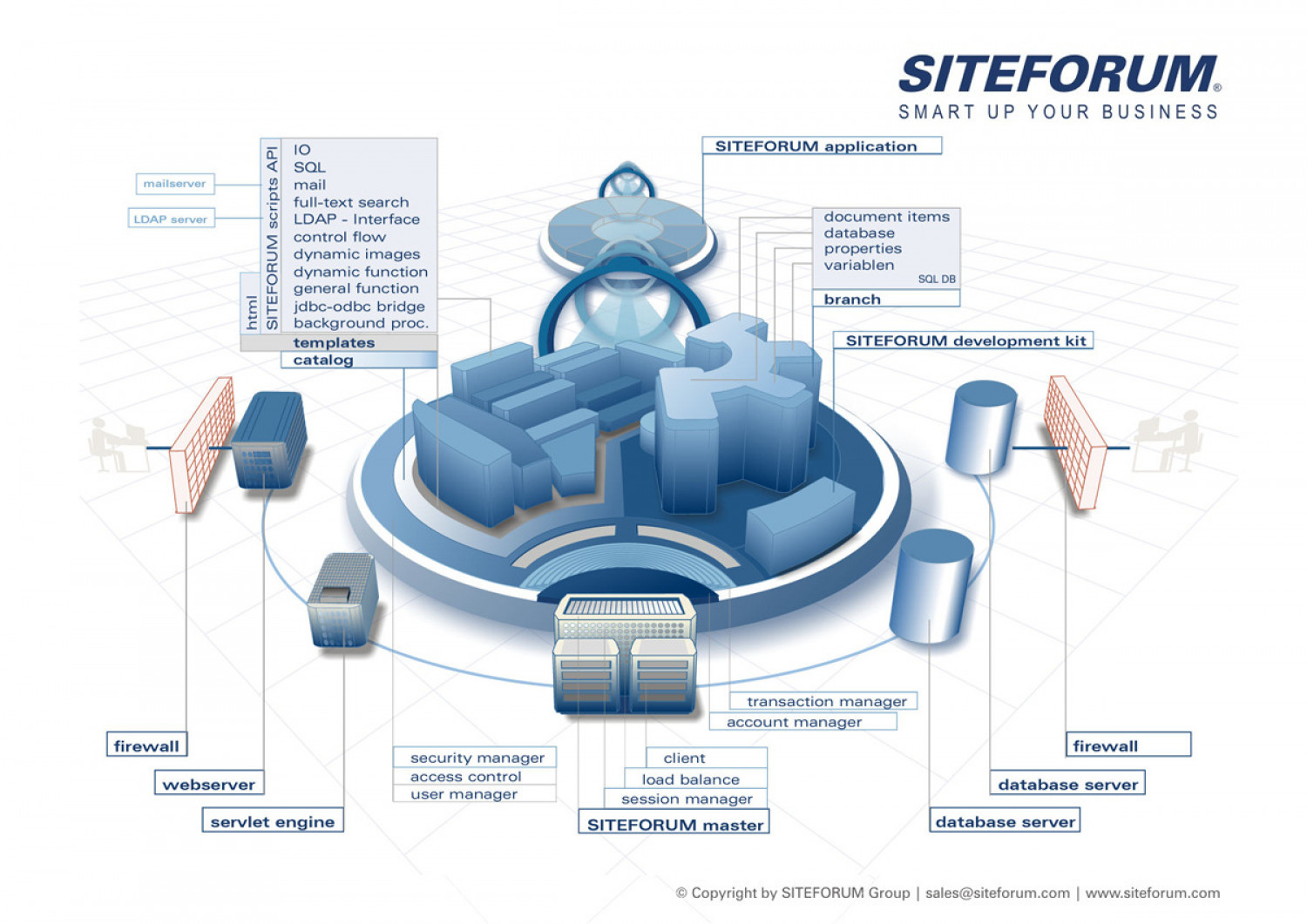 SITEFORUM Server and Software Structure Infographic