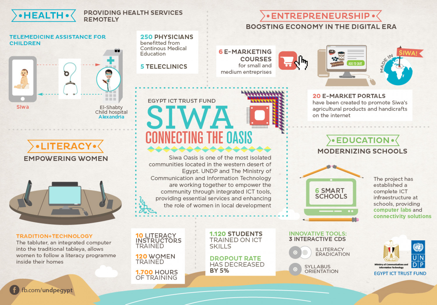 Siwa Connecting the Oasis through ICT Infographic