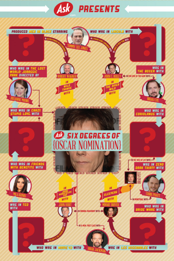 Six Degrees of Oscar Nomination Infographic