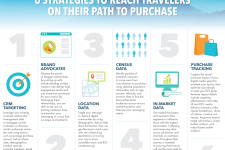 Six Strategies to Reach Travelers on Their Path to Purchase Infographic