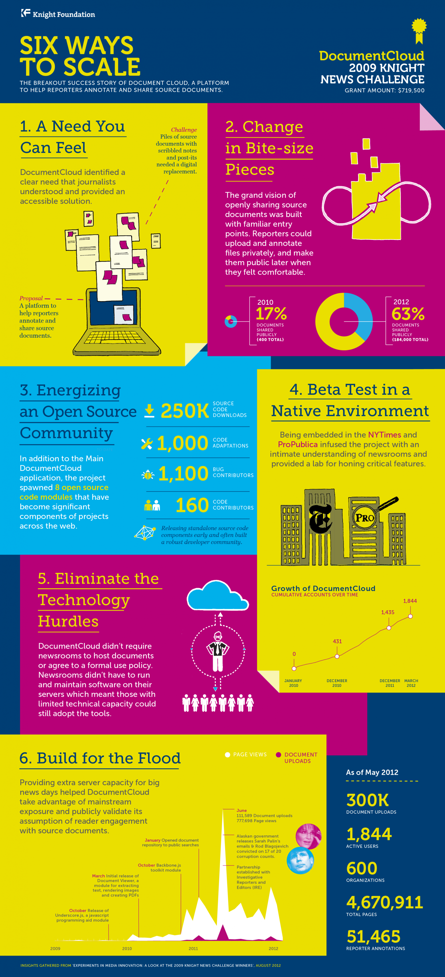 Six Ways to Scale - Knight News Challenge Infographic