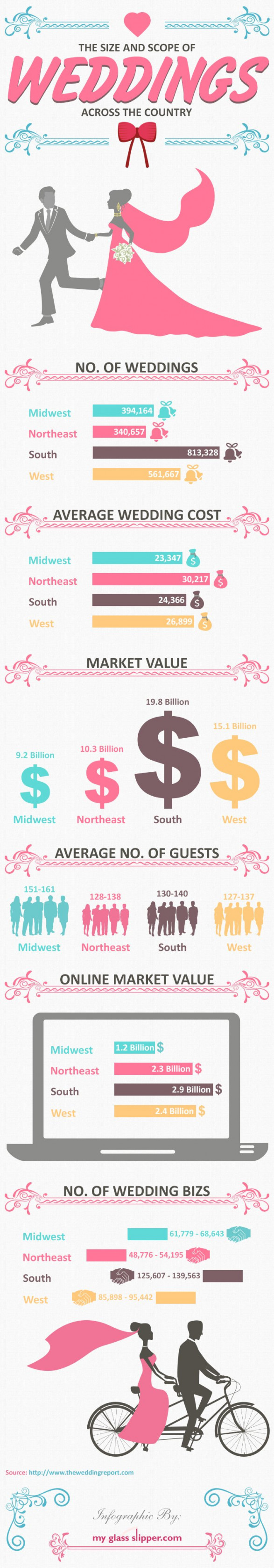 size and scope of wedding across united states