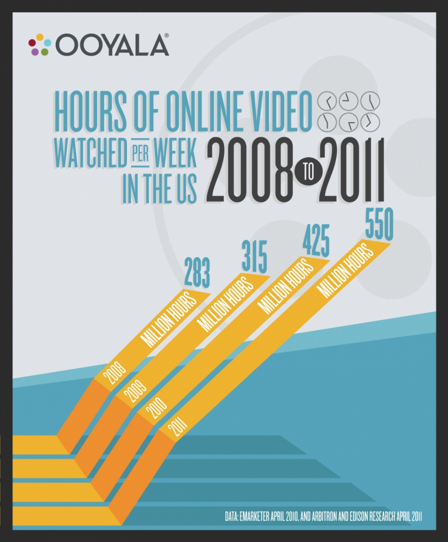 Size Matters: Consumers Watch 40% More Video on Tablets Infographic