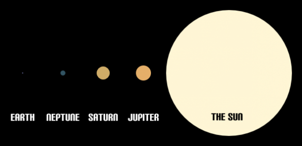 Size of the Sun Infographic