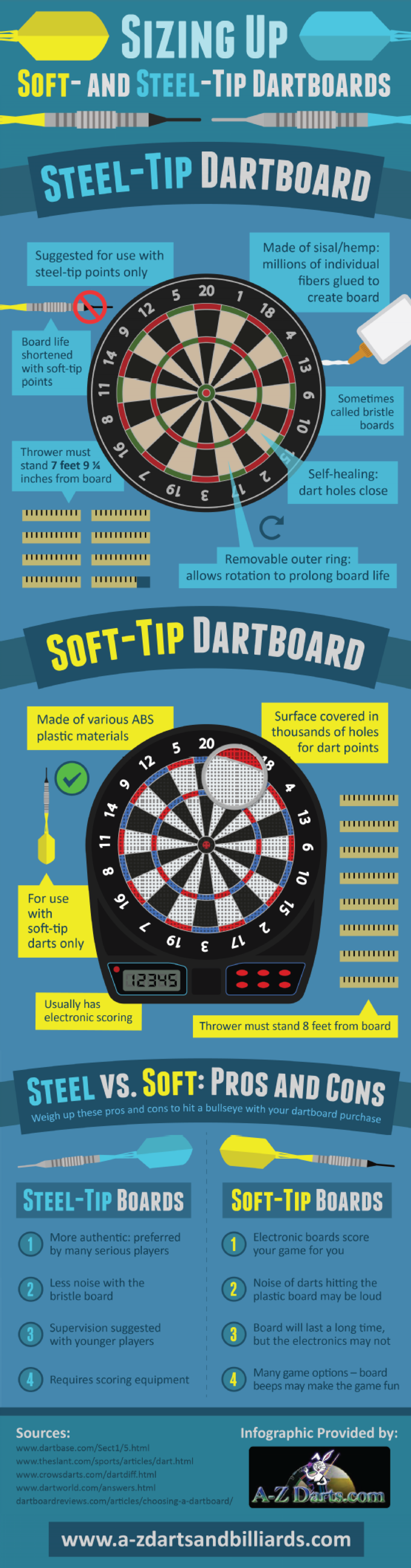 Sizing Up Steel- and Soft-Tip Dartboards Infographic