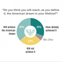 Sizing Up The American Dream Infographic