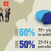 Skills shortages in New Zealand Infographic