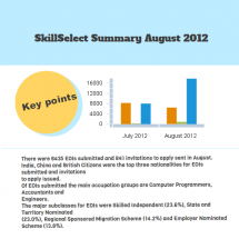 SkillSelect Summary August 2012 Infographic