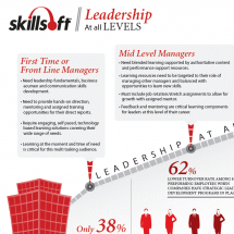 SkillSoft Leadership Infographic