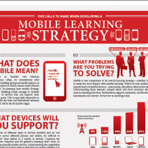 SkillSoft's Mobile Learning Strategy Infographic