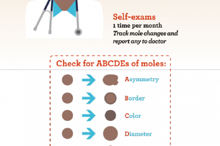 Skin Cancer 101 Infographic