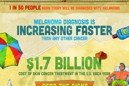 Skin Cancer on the Rise Infographic