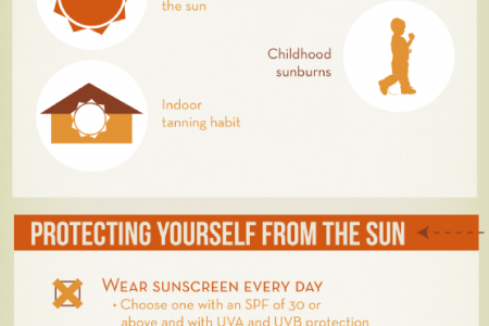 Skin Cancer, Sun Protection, and You Infographic