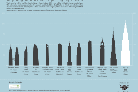Sky City And Other High-Flying Floors Infographic