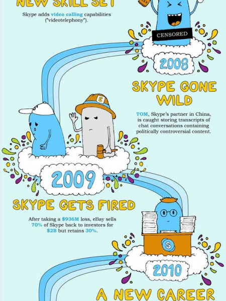 Skype a Coming of Age Story Infographic