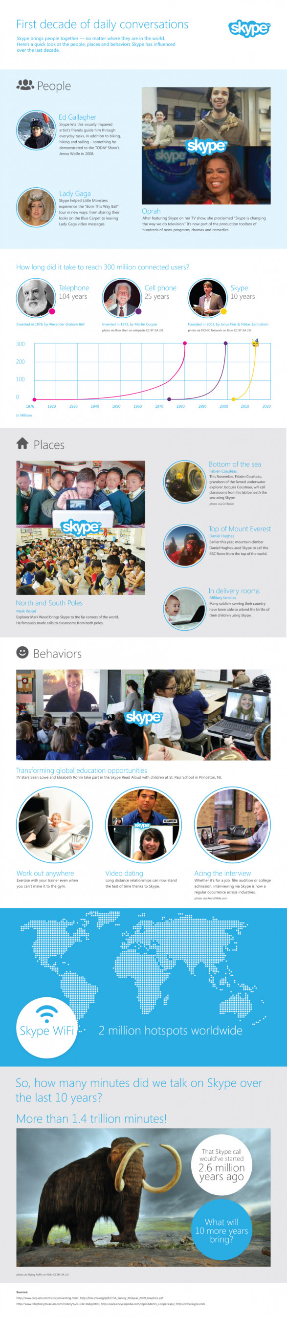 Skype Celebrates a Decade of Meaningful Conversations!
