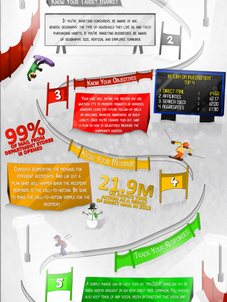 Slalom Your Way to Direct Mail Success Infographic