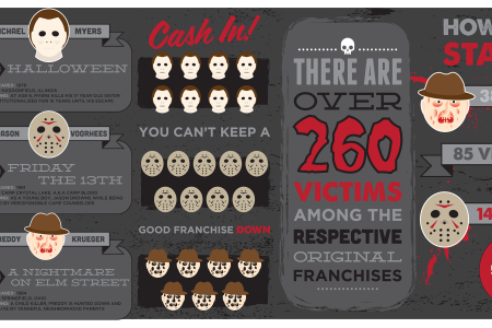 Slasher 101 Infographic