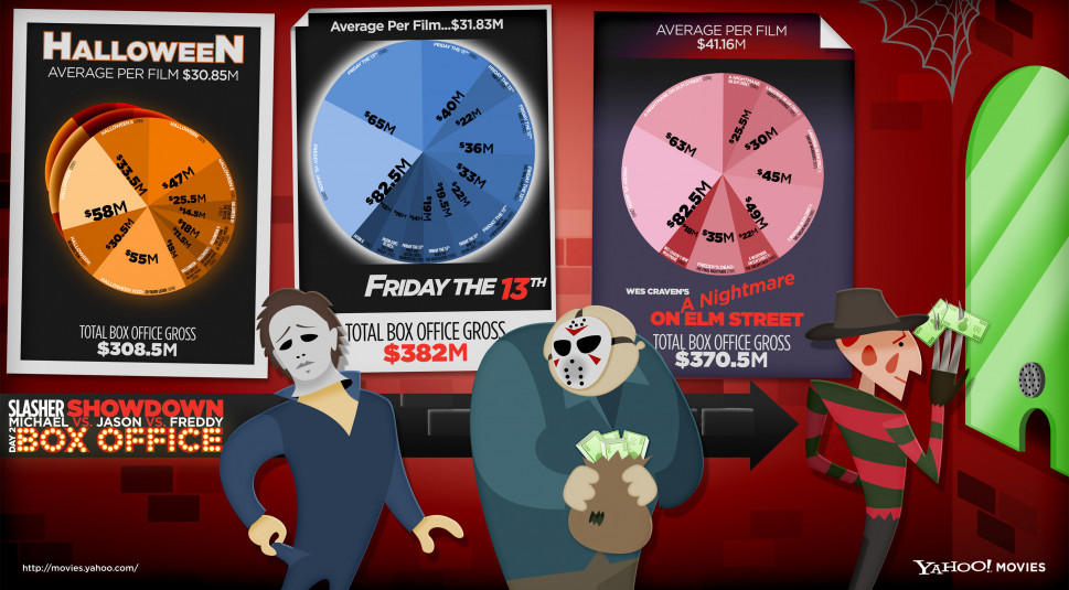 Slasher Showdown Infographic