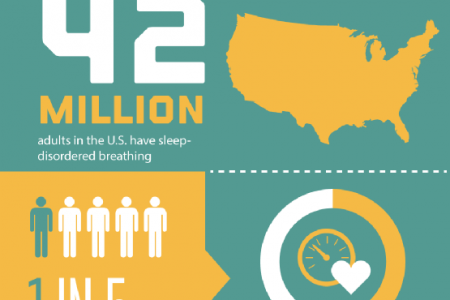 Sleep Apnea 101 Infographic