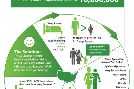 Sleep Apnea in America Infographic