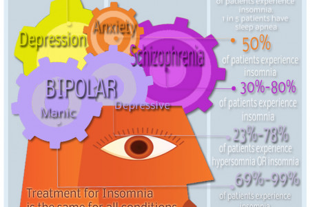 Sleep Disorders  Infographic