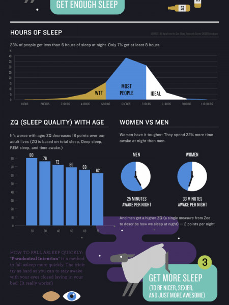 Sleep More. Be Awesome. Infographic