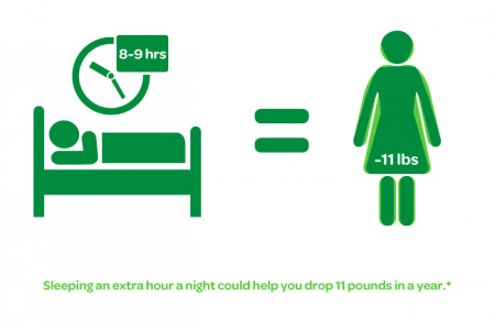 Sleep More, Weigh Less Infographic