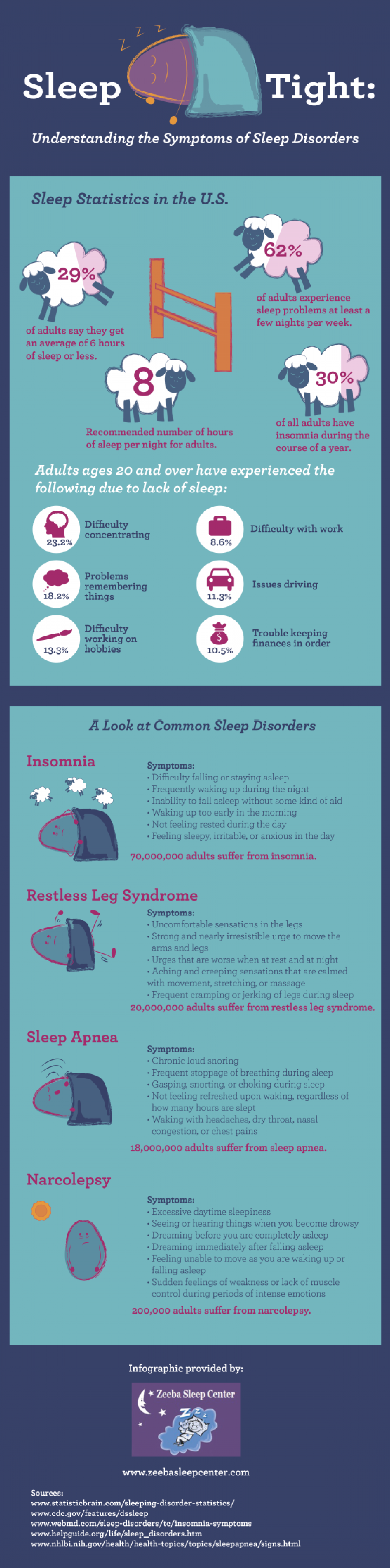 Sleep Tight: Understanding the Symptoms of Sleep Disorders  Infographic