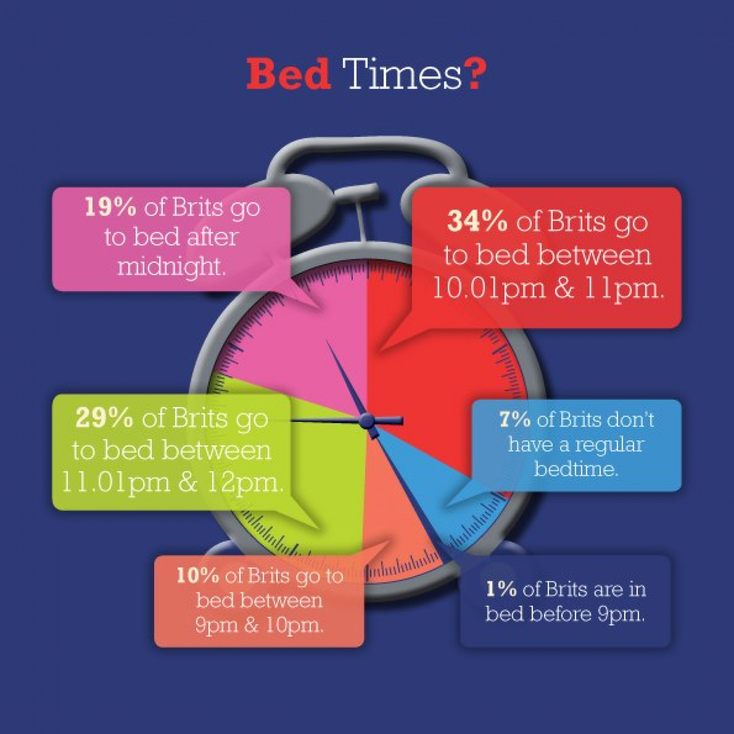 Bed Times? UK Infographic