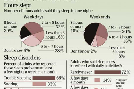 Sleeping Patterns in American Adults Infographic