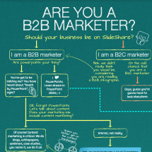 SlideShare for B2B Marketing Infographic
