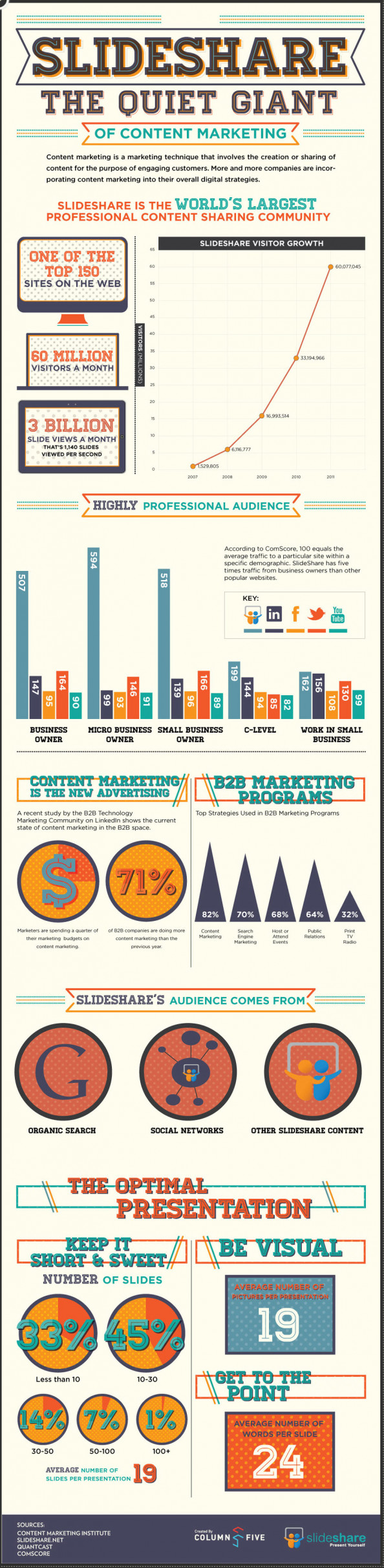Slideshare: The Quiet Giant of Content Marketing Infographic