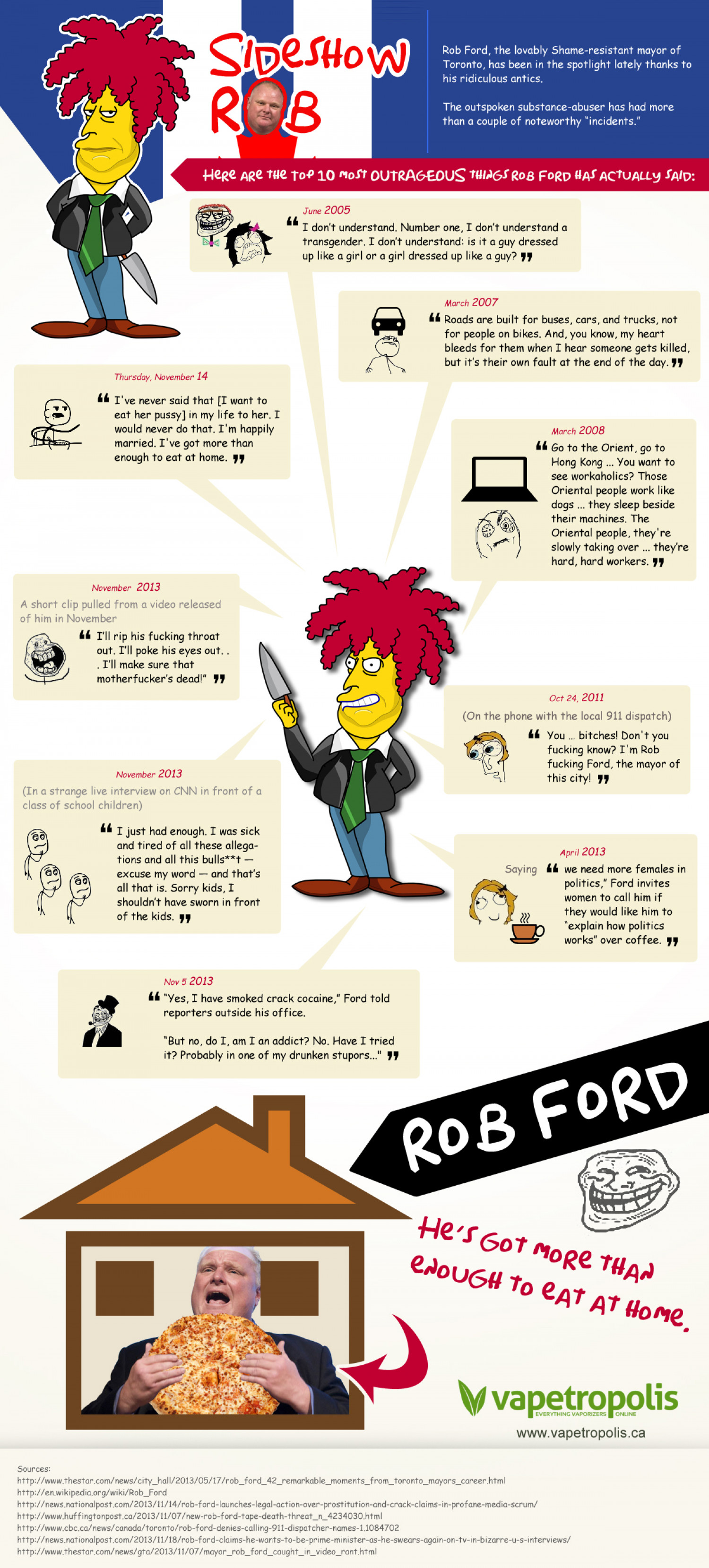 Slideshow ROB Infographic