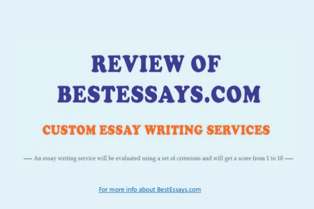 Slides-review of BestEssays.com service Infographic