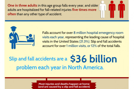 Slip and Fall Accidents Attorneys Infographic
