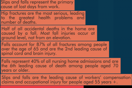 Slip and Fall Infographic Infographic